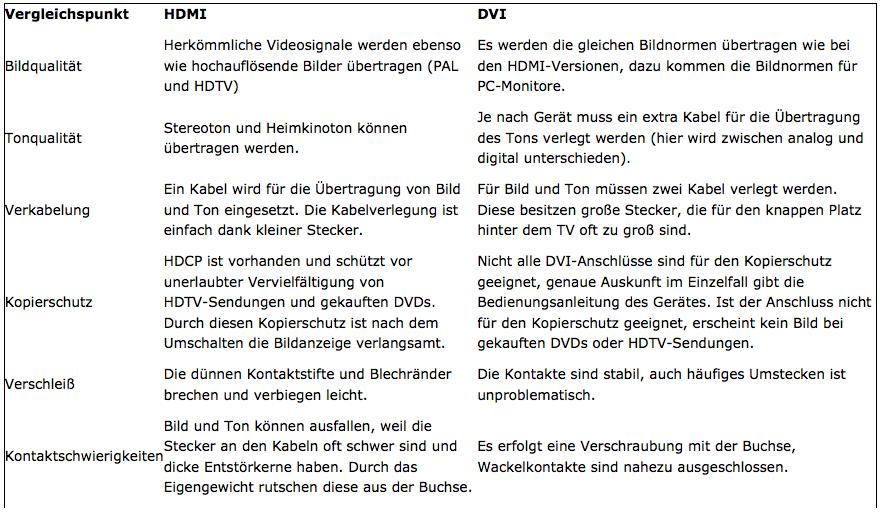 HDMI DVI Vergleich