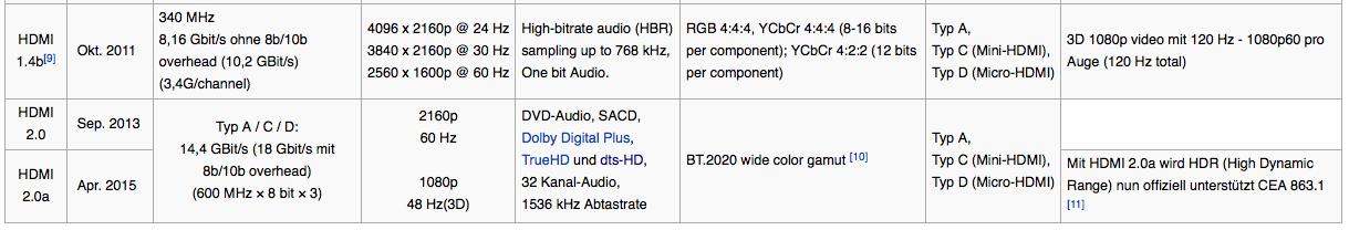 Übersicht HDMI 2