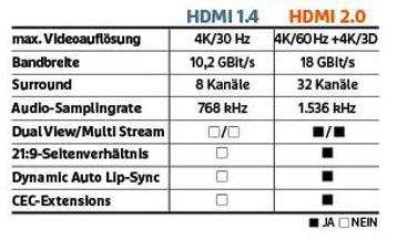 HDMI 2.0 Übersicht