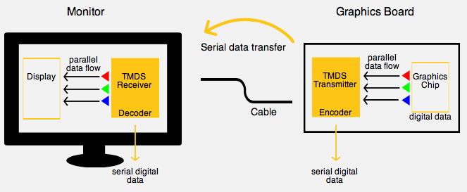 Digitale Datenübertragung mit DVI