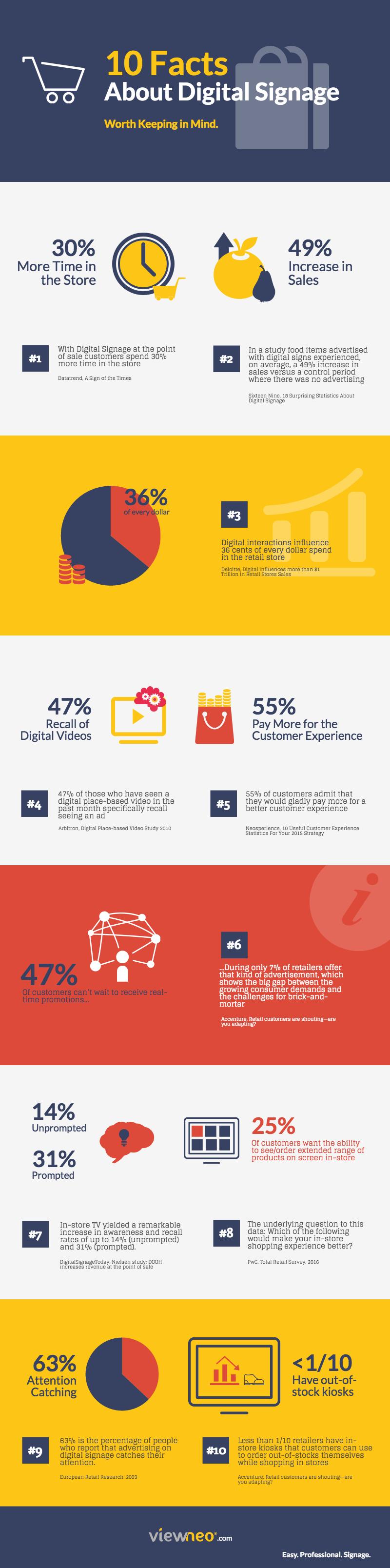 10 Fakten über Digital Signage (Infografik)