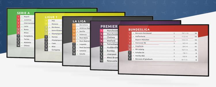 Vom Abseits auf den Bildschirm: Digital Signage stürmt die 1. Bundesliga