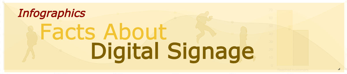 Did You Know These Facts About Digital Signage? (Infographics)