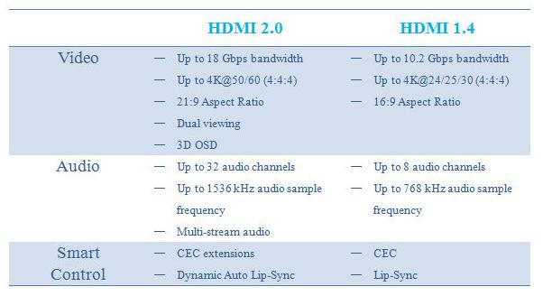 HDMI 1.4 versus HDMI 2.0