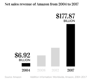 Net Amazon sales revenue