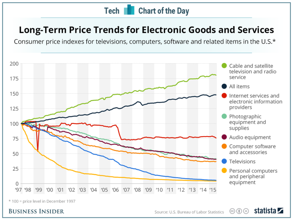 Graph showing the decreasing cost of technology over time