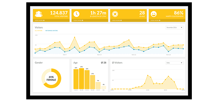 viewneo Analytics dashboard