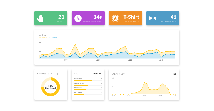 Dashboard showing key metrics which are available in conjunction with the viewneo Butler and Analytics system.