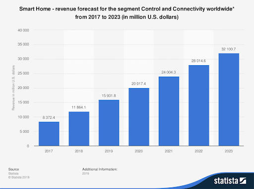 Graphic showing the predicted growth in smart home revenue from 2017 to 2023 in US dollars.