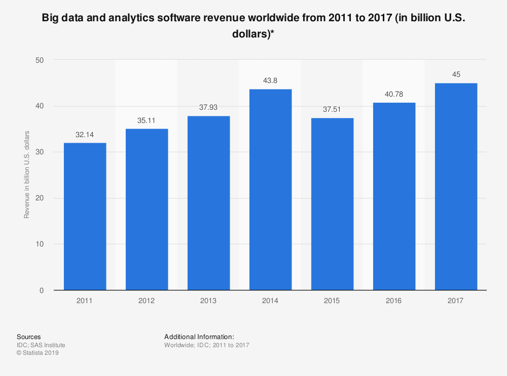 Big data and analytics software revenue continues to increase over time.