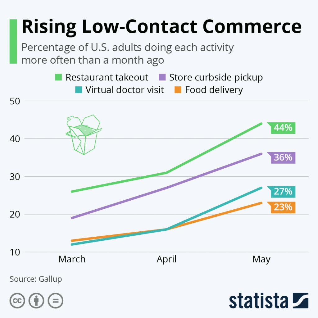 Impacts of Contactless Commerce