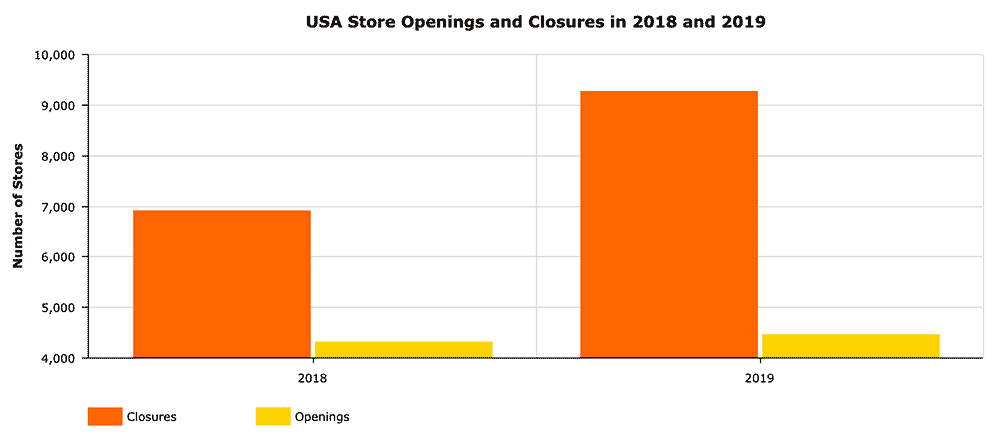 Graphic comparing the number of store closings and openings in the United States in 2018 and 2019.
